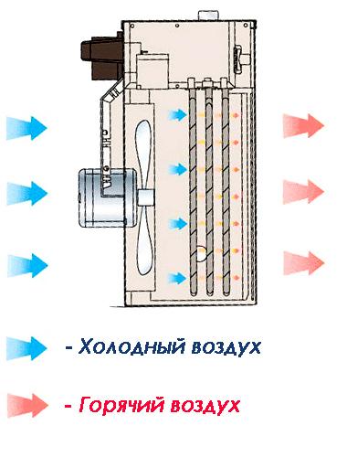 Электрические тепловентиляторы